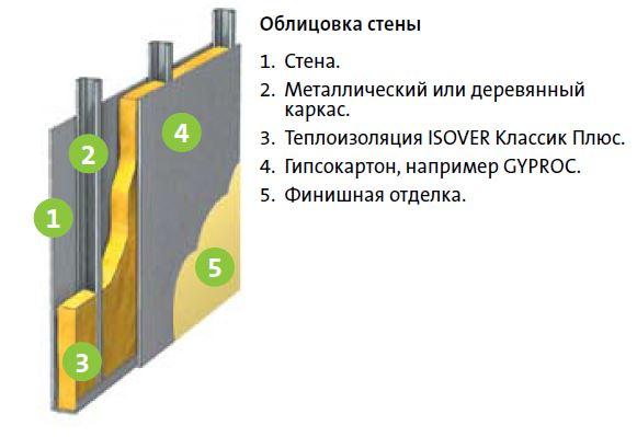 Дешевые материалы для утепления стен изнутри.